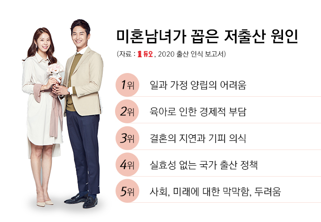 2020-미혼남녀가-꼽은-저출산-원인.jpg