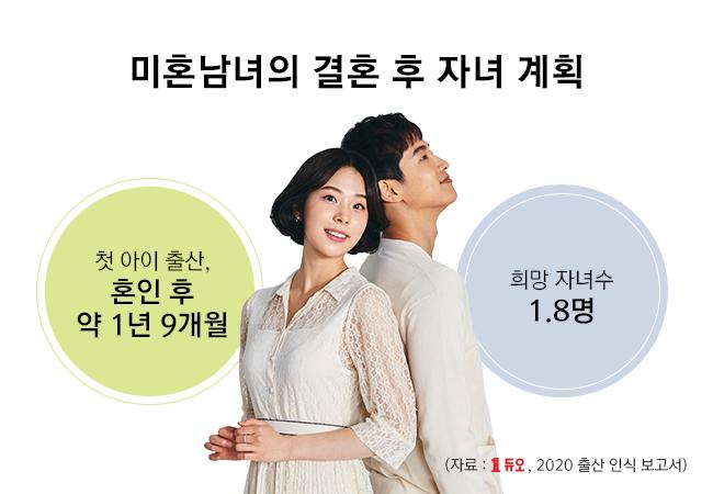 2020-미혼남녀의-결혼-후-자녀-계획.jpg