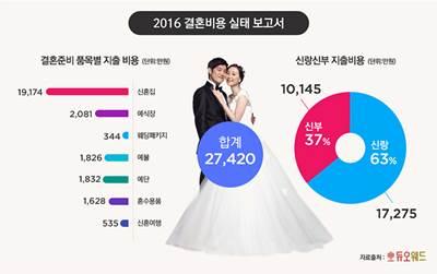 2016 결혼비용 실태 보고서