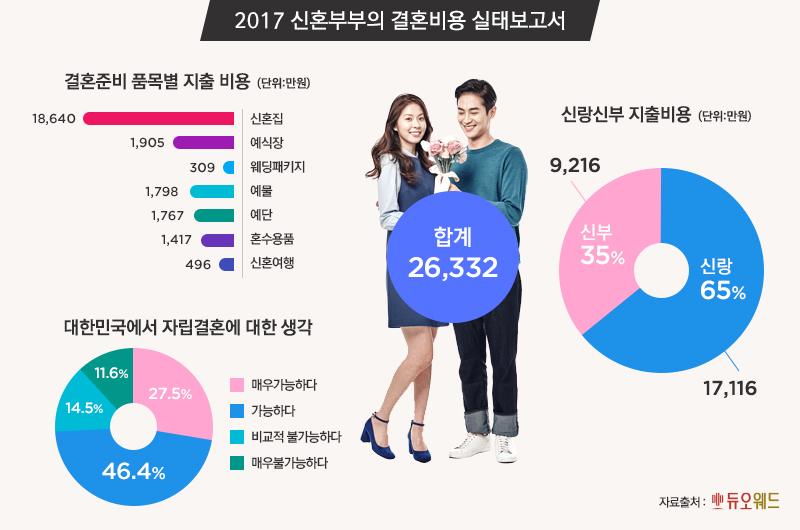 2017 신혼부부의 결혼준비 품목별 지출비용.jpg